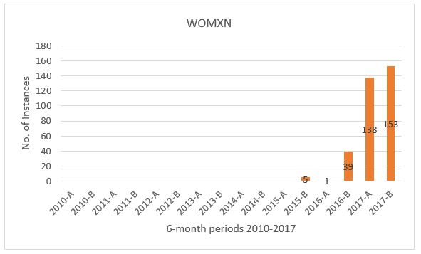 Frequency of womxn in NOW corpus per 6 months, 2010 to October 2017